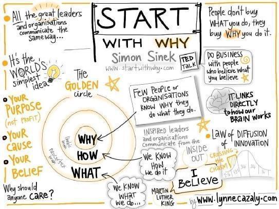 Start With Why – Simon Sinek